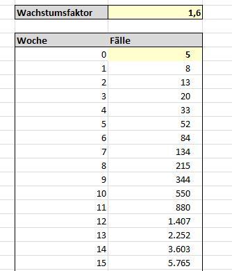 Einfaches Corona Excel-Model