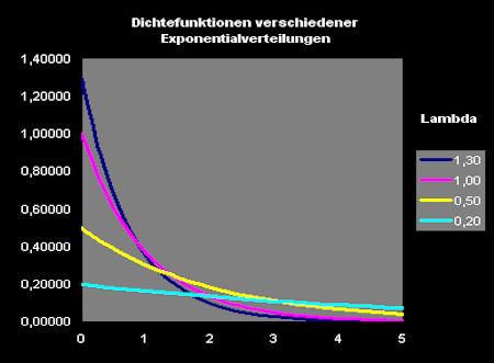 dichte_exponentialverteilung