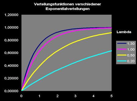 verteilungsfunktion_exponentialverteilung