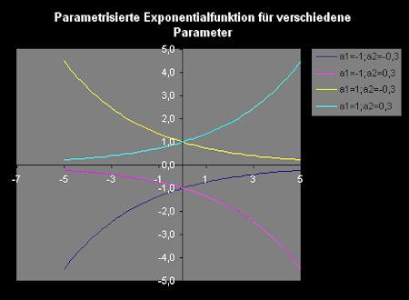Zeichnung_exponentialfunktion